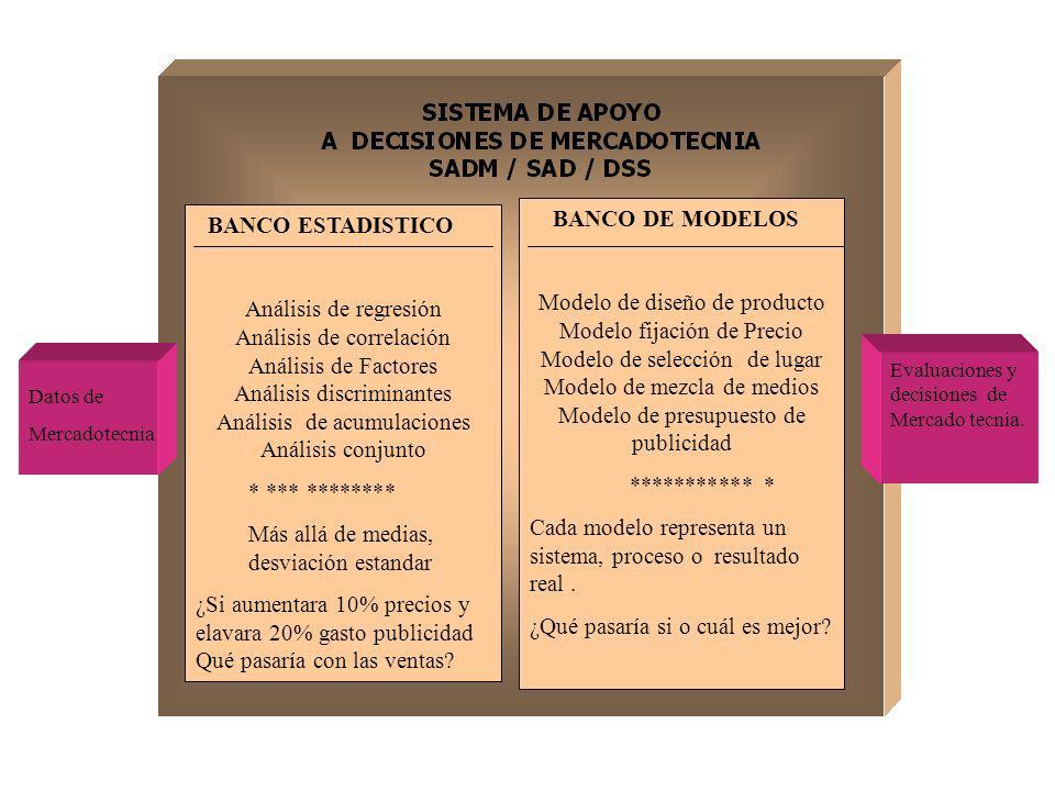 BANCO ESTADISTICO Análisis de regresión Análisis de correlación Análisis de Factores Análisis discriminantes Análisis de acumulaciones Análisis conjun