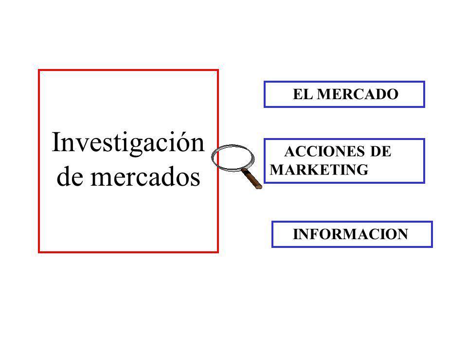 EL MERCADO ACCIONES DE MARKETING INFORMACION Investigación de mercados