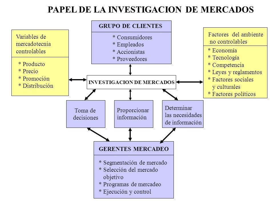 PAPEL DE LA INVESTIGACION DE MERCADOS GRUPO DE CLIENTES * Consumidores * Empleados * Accionistas * Proveedores INVESTIGACION DE MERCADOS Toma de decis