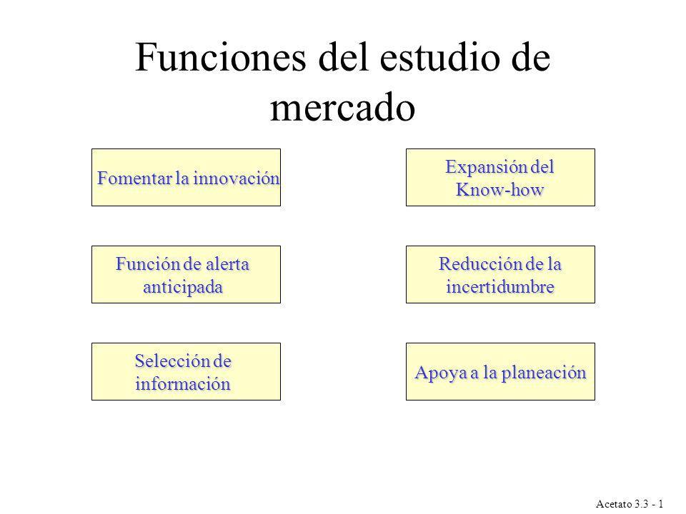 Acetato 3.3 - 1 Fomentar la innovación Función de alerta anticipada Selección de información Expansión del Know-how Reducción de la incertidumbre Apoy