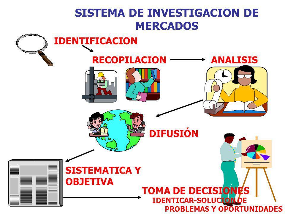 SISTEMA DE INVESTIGACION DE MERCADOS IDENTIFICACION RECOPILACION ANALISIS DIFUSIÓN SISTEMATICA Y OBJETIVA TOMA DE DECISIONES IDENTICAR-SOLUCION DE PRO