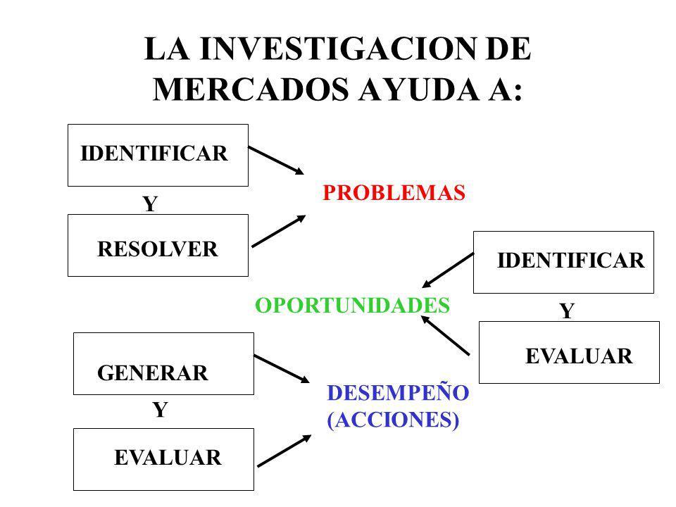 LA INVESTIGACION DE MERCADOS AYUDA A: IDENTIFICAR RESOLVER Y PROBLEMAS IDENTIFICAR EVALUAR Y OPORTUNIDADES GENERAR EVALUAR Y DESEMPEÑO (ACCIONES)