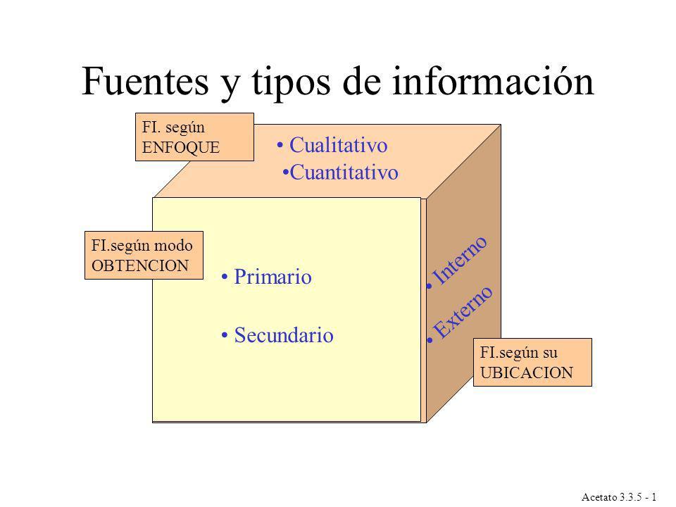 Acetato 3.3.5 - 1 Fuentes y tipos de información Cualitativo Cuantitativo Interno Externo Primario Secundario FI.según modo OBTENCION FI.según su UBIC