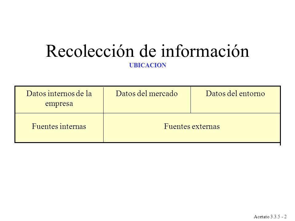 Fuentes externasFuentes internas Datos del entornoDatos del mercadoDatos internos de la empresa Acetato 3.3.5 - 2 UBICACION Recolección de información