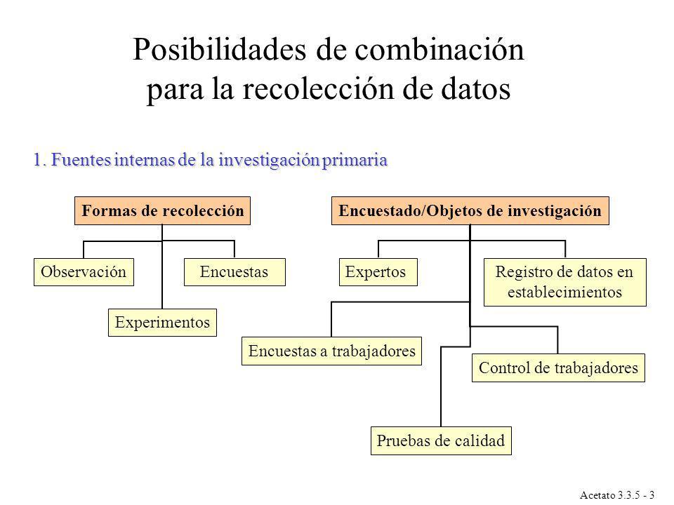 1. Fuentes internas de la investigación primaria Formas de recolecciónEncuestado/Objetos de investigación ObservaciónEncuestas Experimentos Encuestas