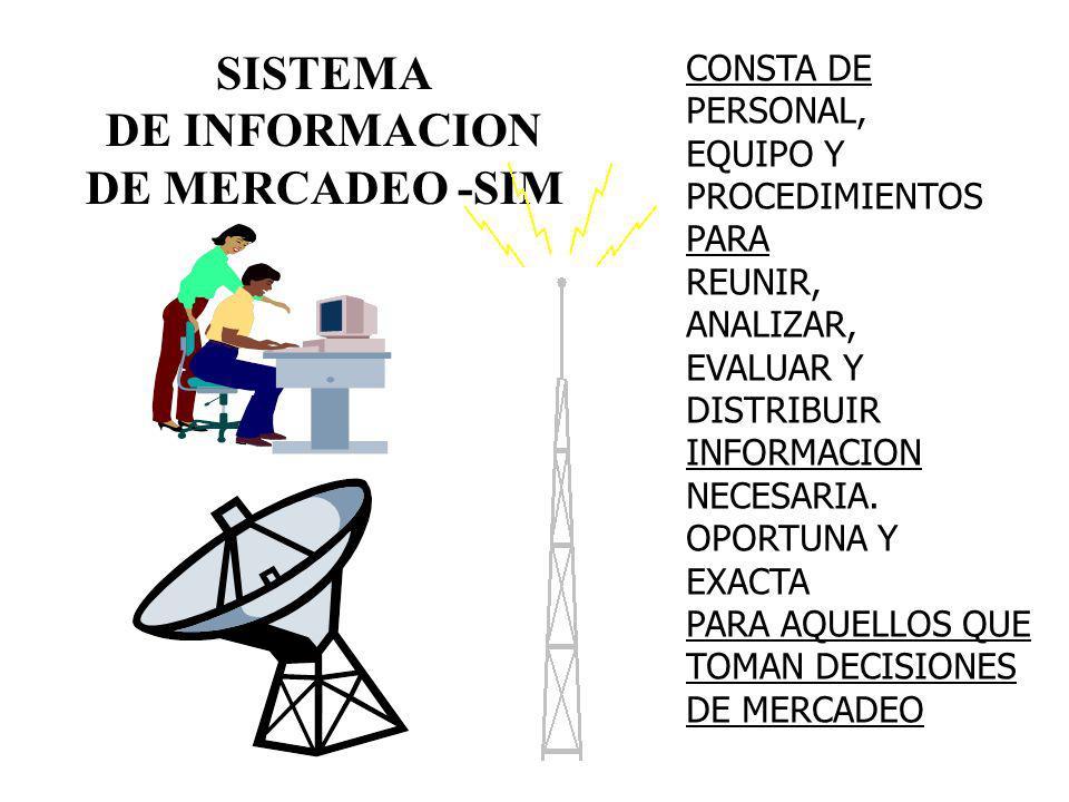 SISTEMA DE INFORMACION DE MERCADEO -SIM CONSTA DE PERSONAL, EQUIPO Y PROCEDIMIENTOS PARA REUNIR, ANALIZAR, EVALUAR Y DISTRIBUIR INFORMACION NECESARIA.