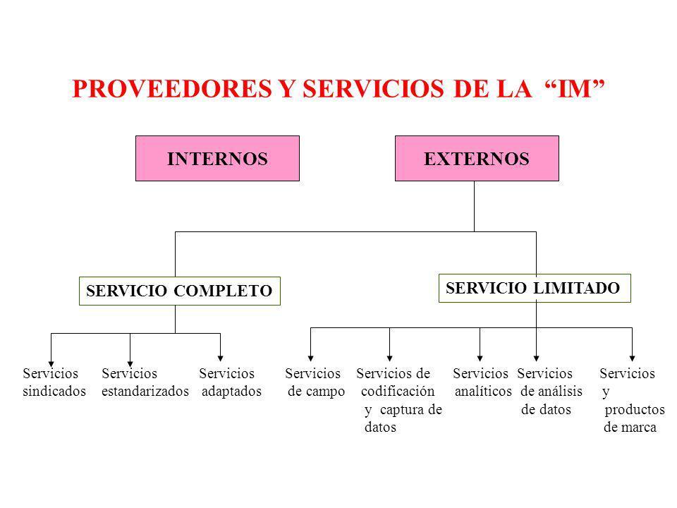 PROVEEDORES Y SERVICIOS DE LA IM INTERNOSEXTERNOS SERVICIO COMPLETO SERVICIO LIMITADO Servicios Servicios Servicios Servicios Servicios de Servicios S
