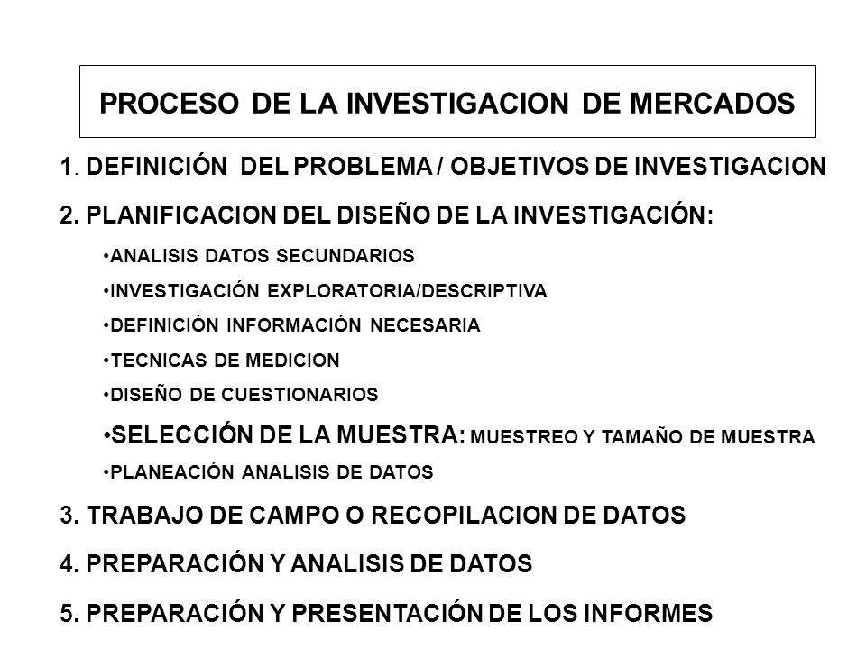 PROCESO DE LA INVESTIGACION DE MERCADOS 1. DEFINICIÓN DEL PROBLEMA / OBJETIVOS DE INVESTIGACION 2. PLANIFICACION DEL DISEÑO DE LA INVESTIGACIÓN: ANALI