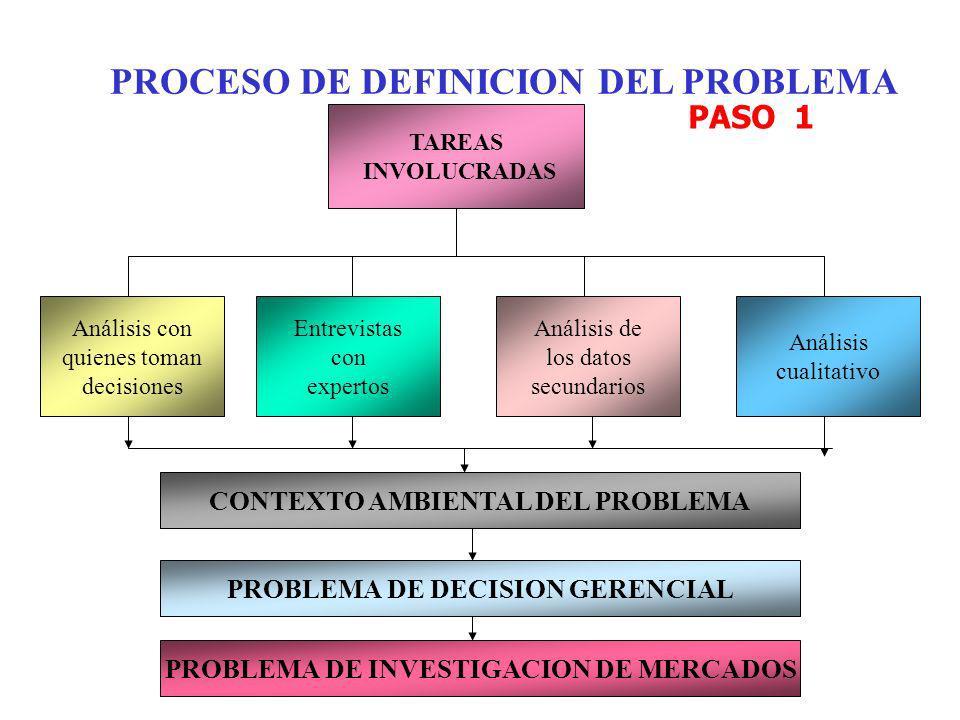 PROCESO DE DEFINICION DEL PROBLEMA TAREAS INVOLUCRADAS Análisis con quienes toman decisiones Entrevistas con expertos Análisis de los datos secundario
