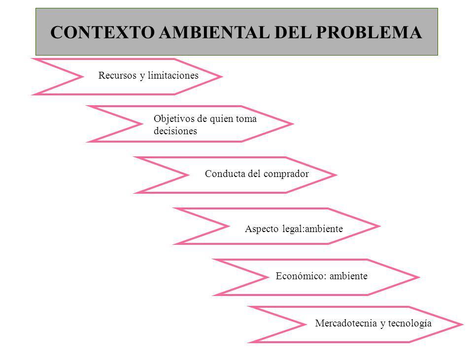 CONTEXTO AMBIENTAL DEL PROBLEMA Recursos y limitaciones Objetivos de quien toma decisiones Conducta del comprador Aspecto legal:ambiente Económico: am