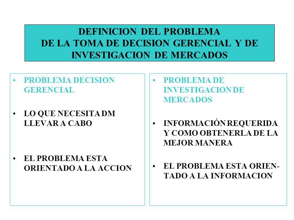 PROBLEMA DECISION GERENCIAL LO QUE NECESITA DM LLEVAR A CABO EL PROBLEMA ESTA ORIENTADO A LA ACCION PROBLEMA DE INVESTIGACION DE MERCADOS INFORMACIÓN