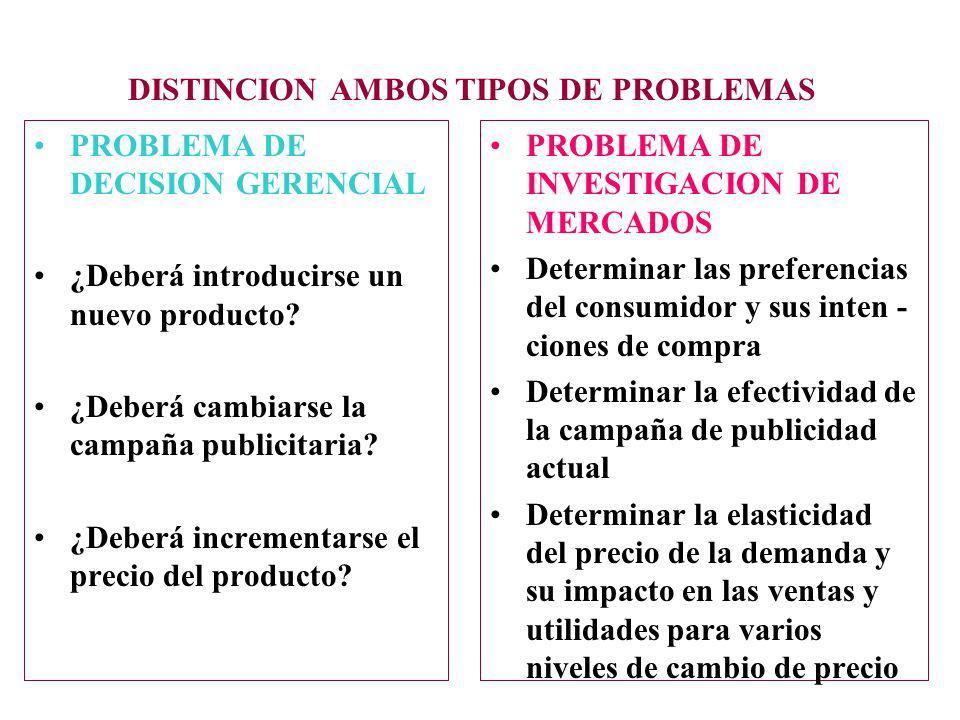 DISTINCION AMBOS TIPOS DE PROBLEMAS PROBLEMA DE DECISION GERENCIAL ¿Deberá introducirse un nuevo producto? ¿Deberá cambiarse la campaña publicitaria?