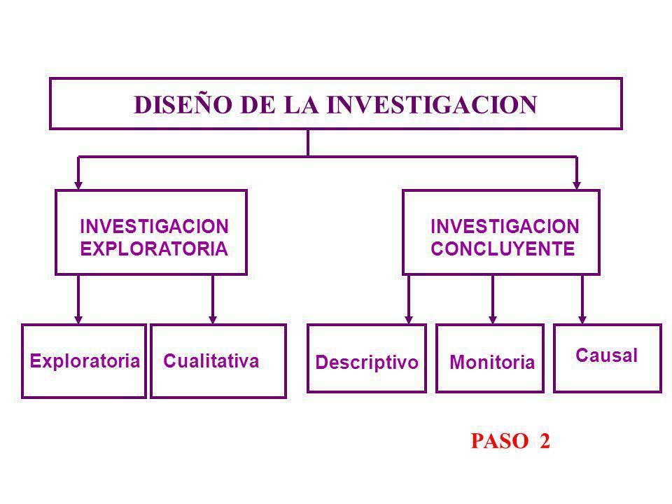 DISEÑO DE LA INVESTIGACION INVESTIGACION EXPLORATORIA INVESTIGACION CONCLUYENTE Descriptivo Causal PASO 2 Exploratoria Cualitativa Monitoria
