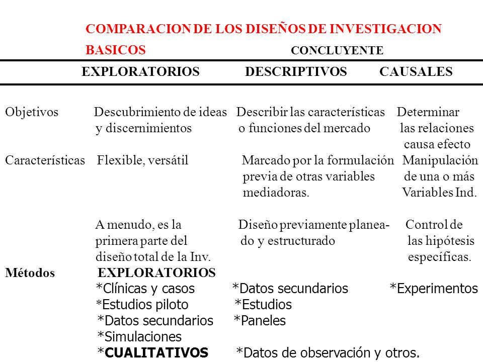 COMPARACION DE LOS DISEÑOS DE INVESTIGACION BASICOS EXPLORATORIOS DESCRIPTIVOS CAUSALES Objetivos Descubrimiento de ideas Describir las característica