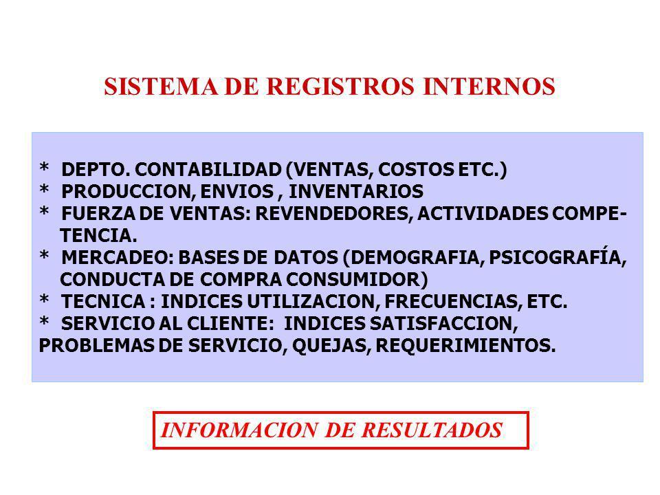 SISTEMA DE REGISTROS INTERNOS * DEPTO. CONTABILIDAD (VENTAS, COSTOS ETC.) * PRODUCCION, ENVIOS, INVENTARIOS * FUERZA DE VENTAS: REVENDEDORES, ACTIVIDA