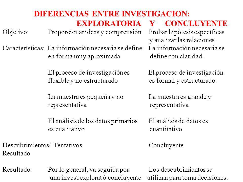 DIFERENCIAS ENTRE INVESTIGACION: EXPLORATORIA Y CONCLUYENTE Objetivo: Proporcionar ideas y comprensión Probar hipótesis específicas y analizar las rel