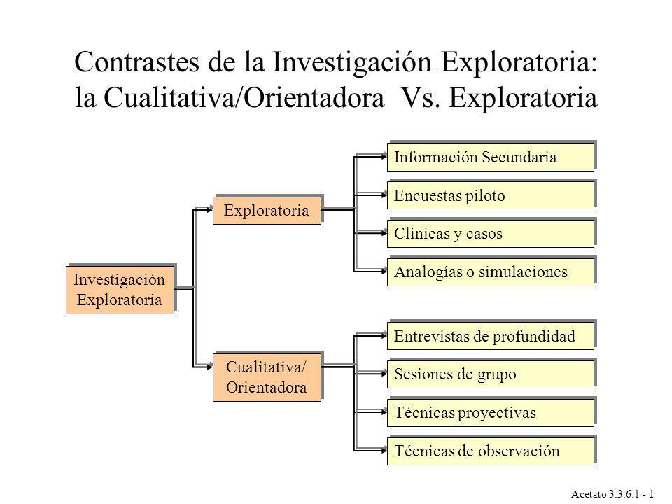 Investigación Exploratoria Exploratoria Cualitativa/ Orientadora Información Secundaria Encuestas piloto Analogías o simulaciones Clínicas y casos Ent
