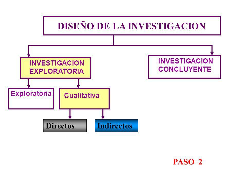 DISEÑO DE LA INVESTIGACION INVESTIGACION EXPLORATORIA PASO 2 Exploratoria Cualitativa INVESTIGACION CONCLUYENTE DirectosIndirectos