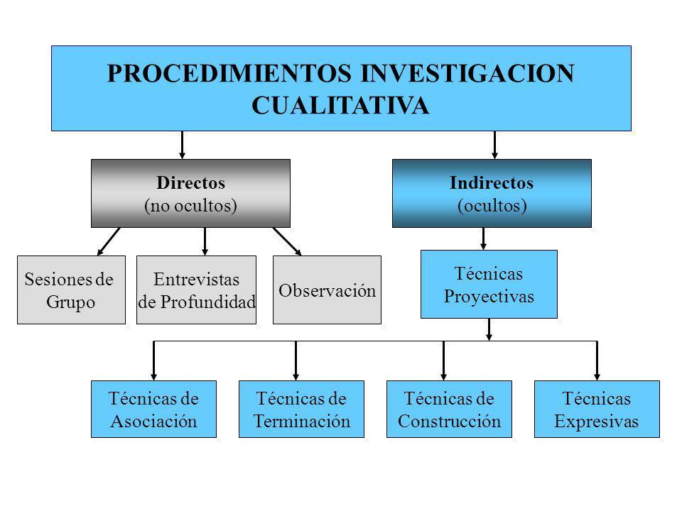 PROCEDIMIENTOS INVESTIGACION CUALITATIVA Directos (no ocultos) Indirectos (ocultos) Sesiones de Grupo Entrevistas de Profundidad Técnicas Proyectivas