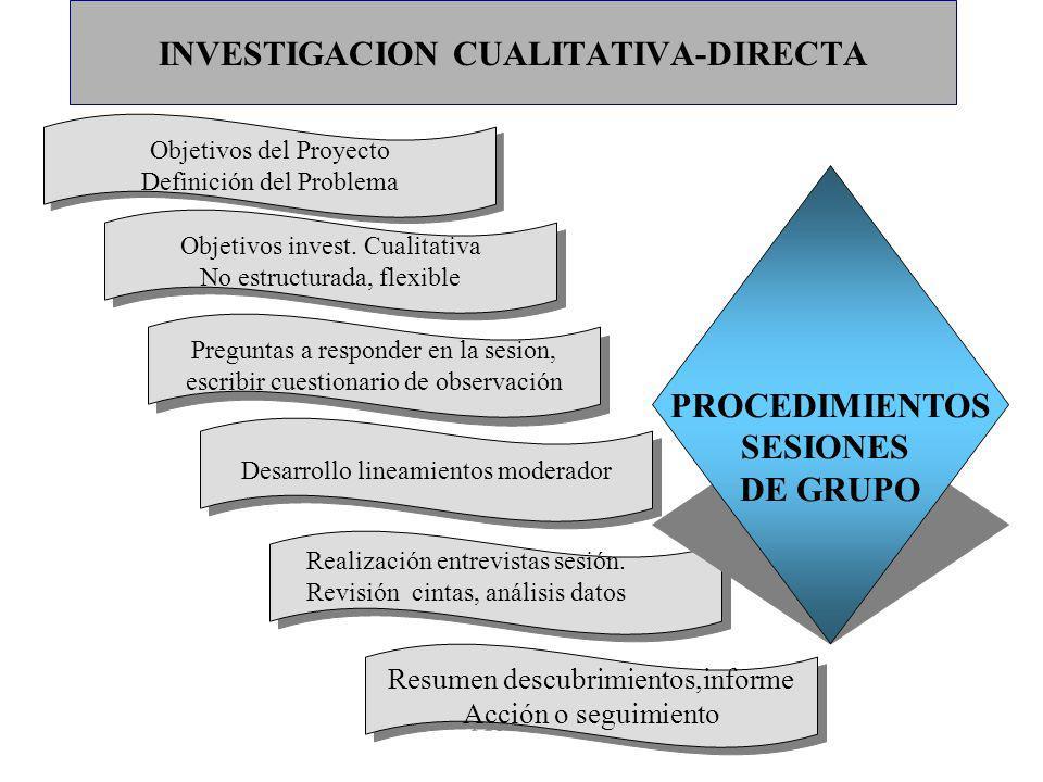 INVESTIGACION CUALITATIVA-DIRECTA Objetivos invest. Cualitativa No estructurada, flexible Objetivos invest. Cualitativa No estructurada, flexible Preg