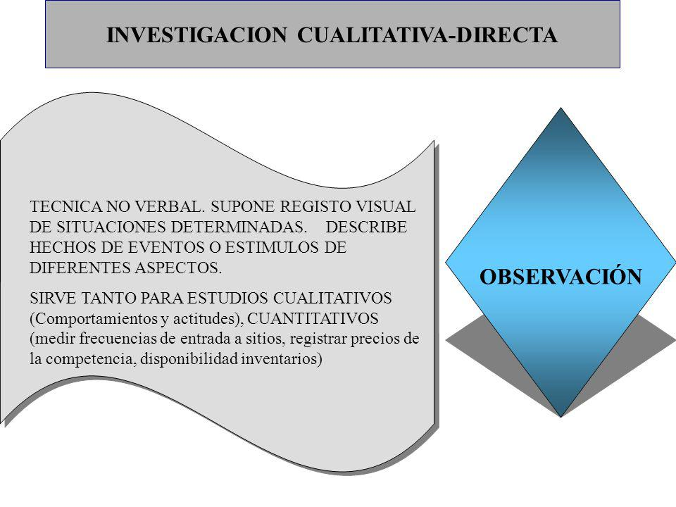 INVESTIGACION CUALITATIVA-DIRECTA OBSERVACIÓN TECNICA NO VERBAL. SUPONE REGISTO VISUAL DE SITUACIONES DETERMINADAS. DESCRIBE HECHOS DE EVENTOS O ESTIM