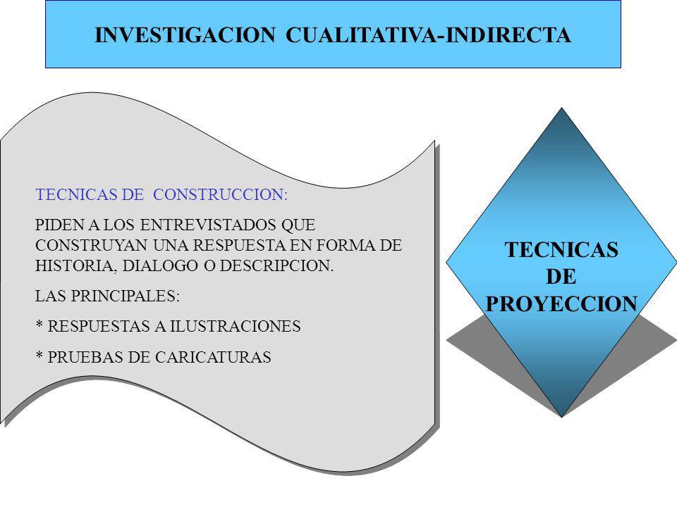INVESTIGACION CUALITATIVA-INDIRECTA TECNICAS DE PROYECCION TECNICAS DE CONSTRUCCION: PIDEN A LOS ENTREVISTADOS QUE CONSTRUYAN UNA RESPUESTA EN FORMA D