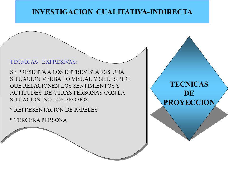 INVESTIGACION CUALITATIVA-INDIRECTA TECNICAS DE PROYECCION TECNICAS EXPRESIVAS: SE PRESENTA A LOS ENTREVISTADOS UNA SITUACION VERBAL O VISUAL Y SE LES