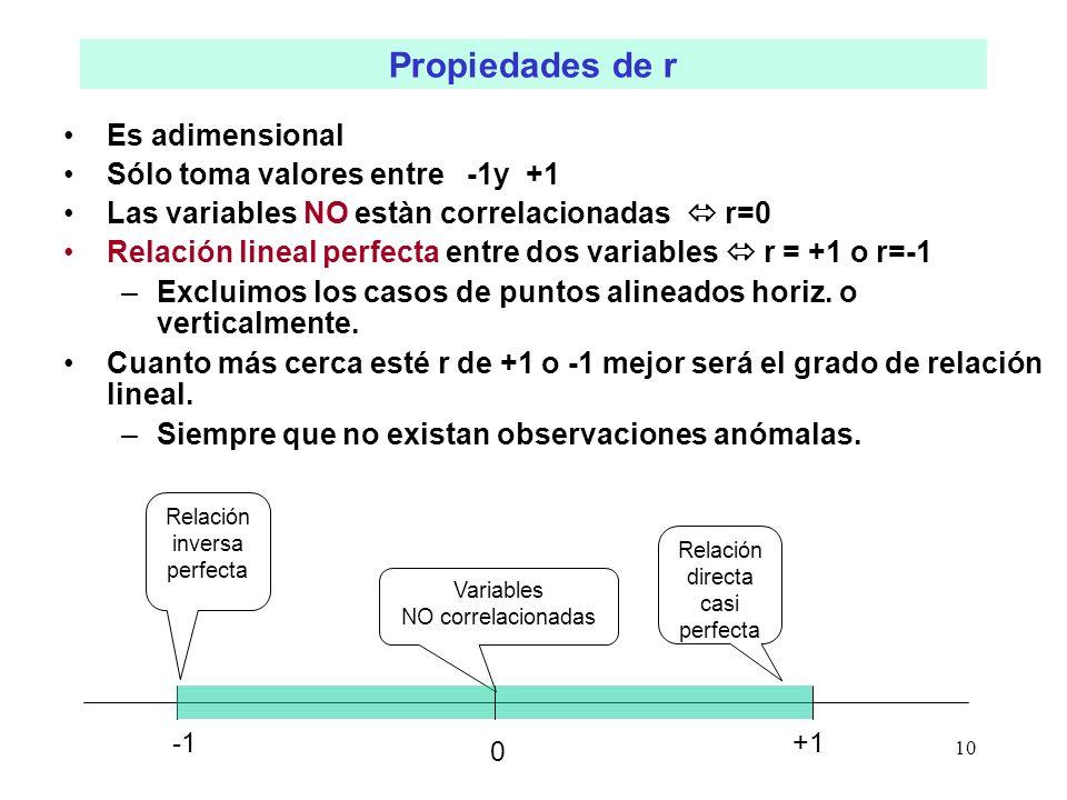 10 Es adimensional Sólo toma valores entre -1y +1 Las variables NO estàn correlacionadas r=0 Relación lineal perfecta entre dos variables r = +1 o r=-