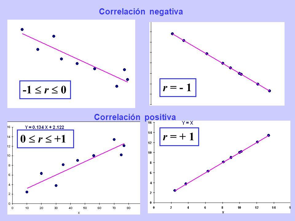 11 Correlación positiva Correlación negativa r = + 1 0 r +1 -1 r 0 r = - 1