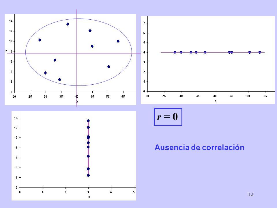 12 r = 0 Ausencia de correlación