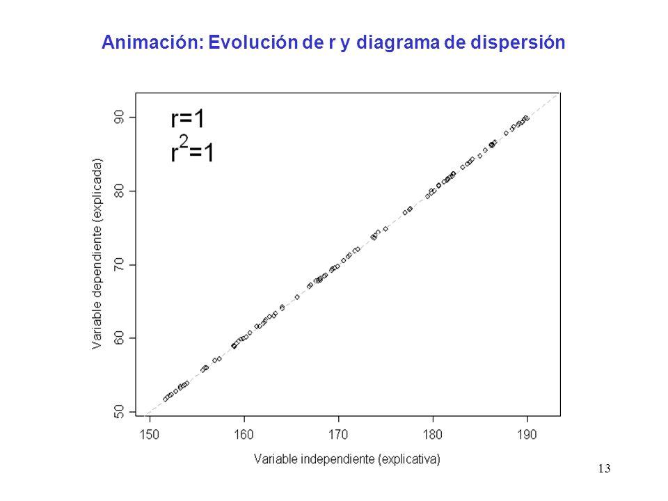13 Animación: Evolución de r y diagrama de dispersión