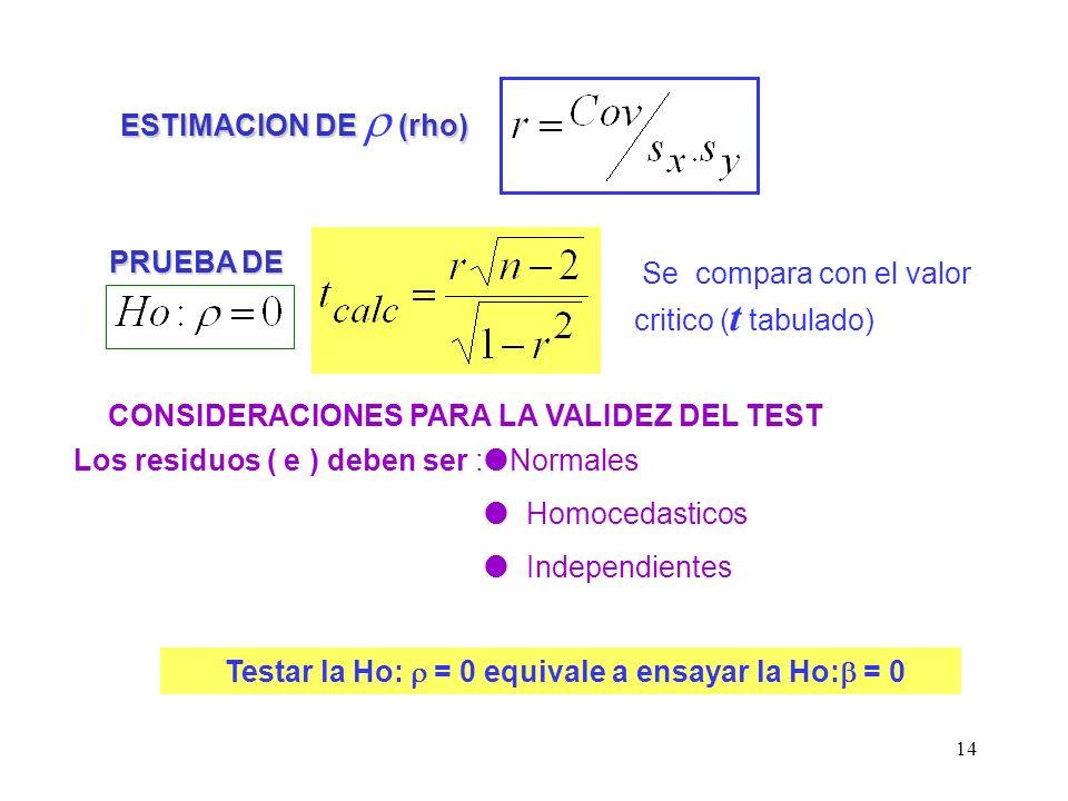 14 ESTIMACION DE (rho) Los residuos ( e ) deben ser : Se compara con el valor critico ( t tabulado) CONSIDERACIONES PARA LA VALIDEZ DEL TEST PRUEBA DE