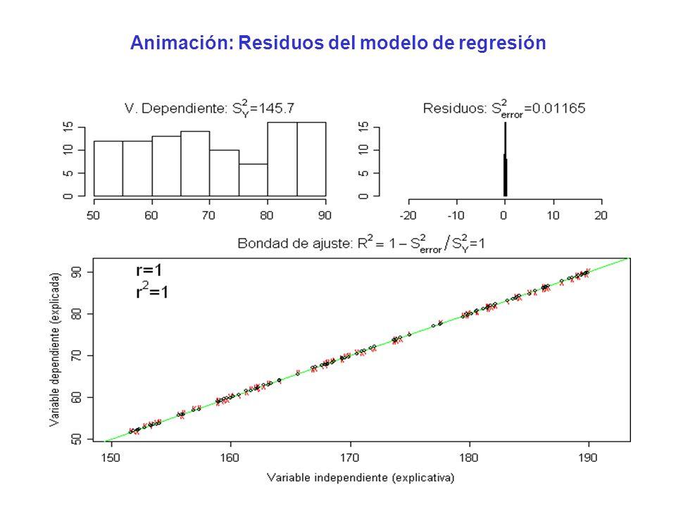 15 Animación: Residuos del modelo de regresión