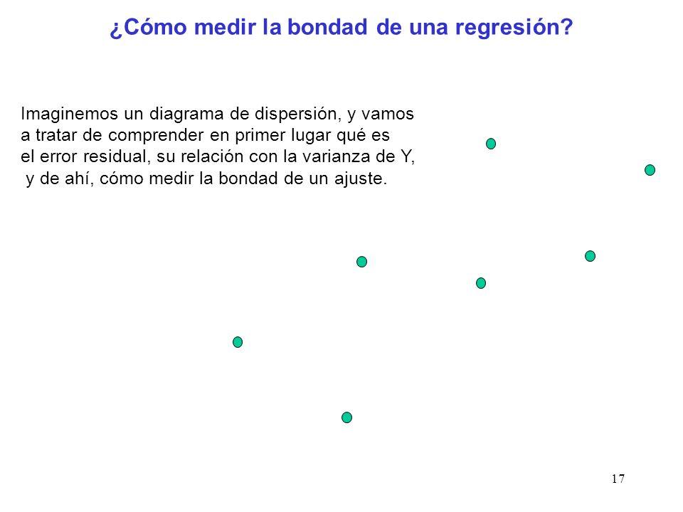 17 ¿Cómo medir la bondad de una regresión? Imaginemos un diagrama de dispersión, y vamos a tratar de comprender en primer lugar qué es el error residu