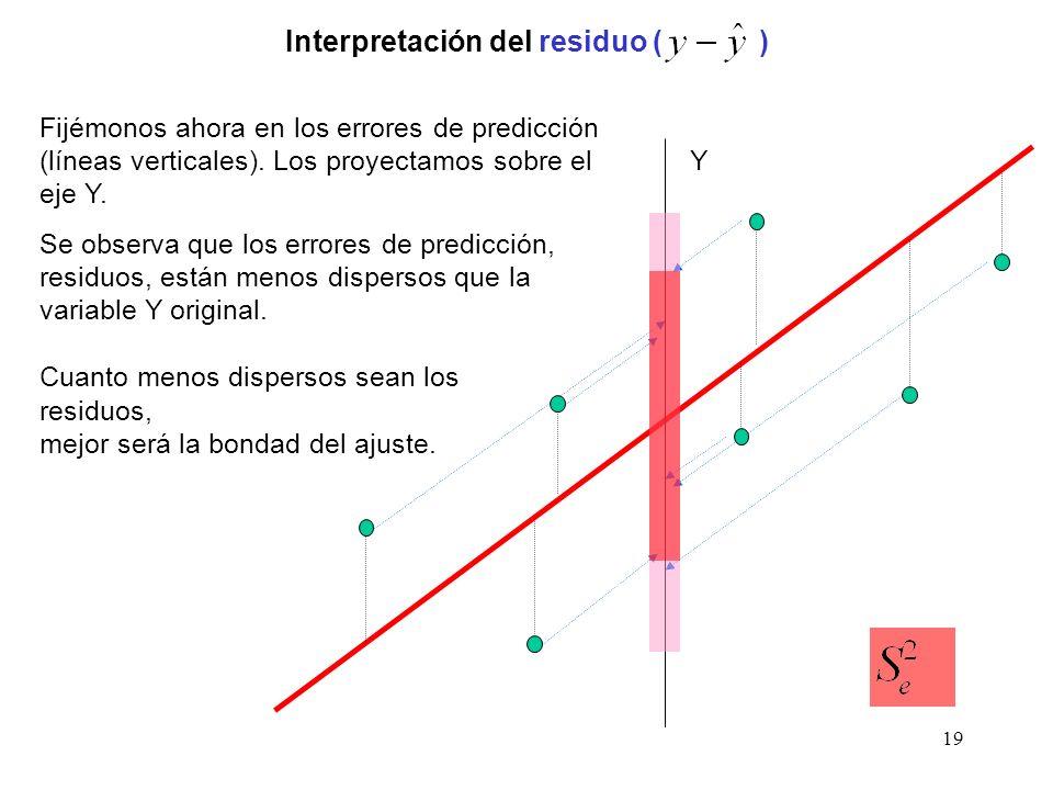 19 Interpretación del residuo ( ) Y Fijémonos ahora en los errores de predicción (líneas verticales). Los proyectamos sobre el eje Y. Se observa que l