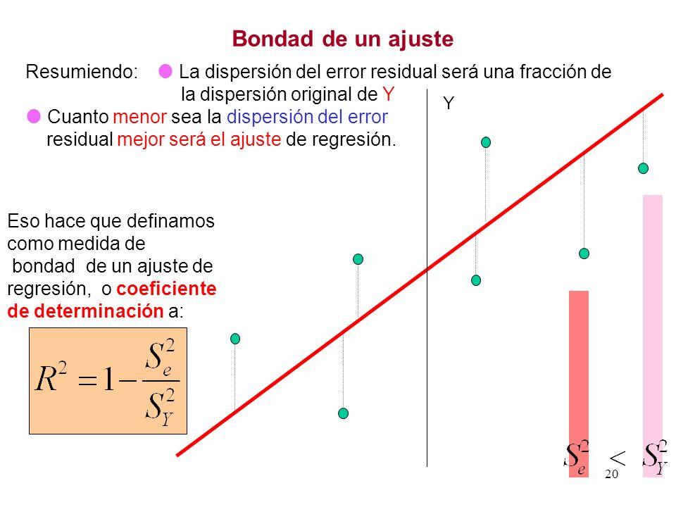 20 Resumiendo: La dispersión del error residual será una fracción de la dispersión original de Y Cuanto menor sea la dispersión del error residual mej