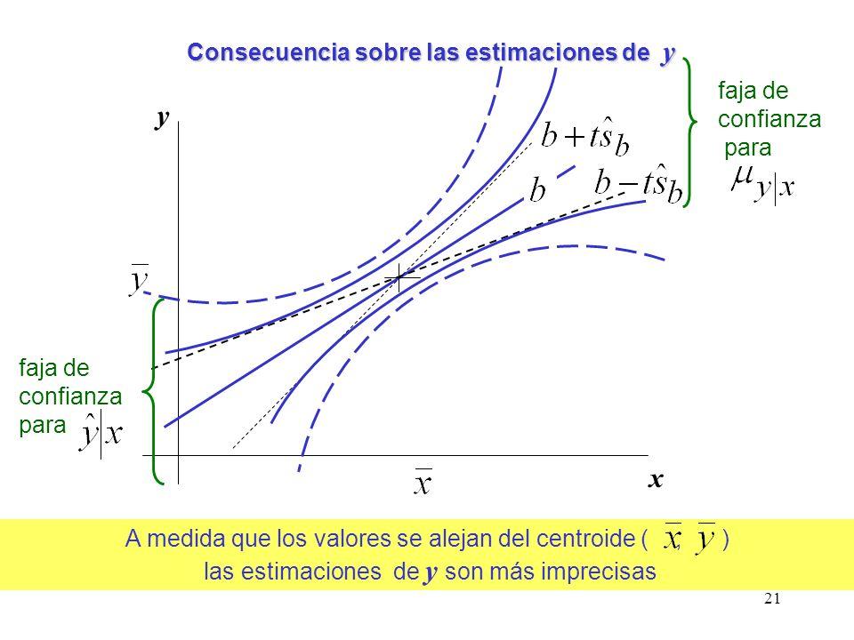 21 A medida que los valores se alejan del centroide (, ) las estimaciones de y son más imprecisas Consecuencia sobre las estimaciones de y y x faja de