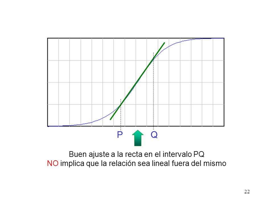 22 PQ Buen ajuste a la recta en el intervalo PQ NO implica que la relación sea lineal fuera del mismo