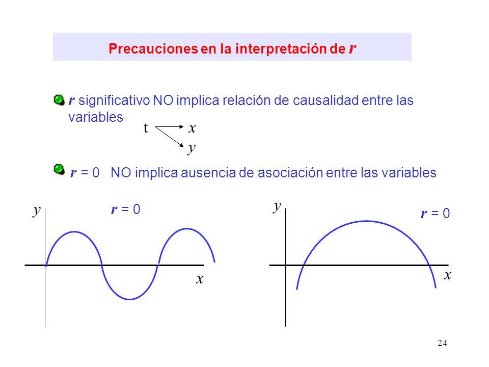24 Precauciones en la interpretación de r r significativo NO implica relación de causalidad entre las variables r = 0 NO implica ausencia de asociació