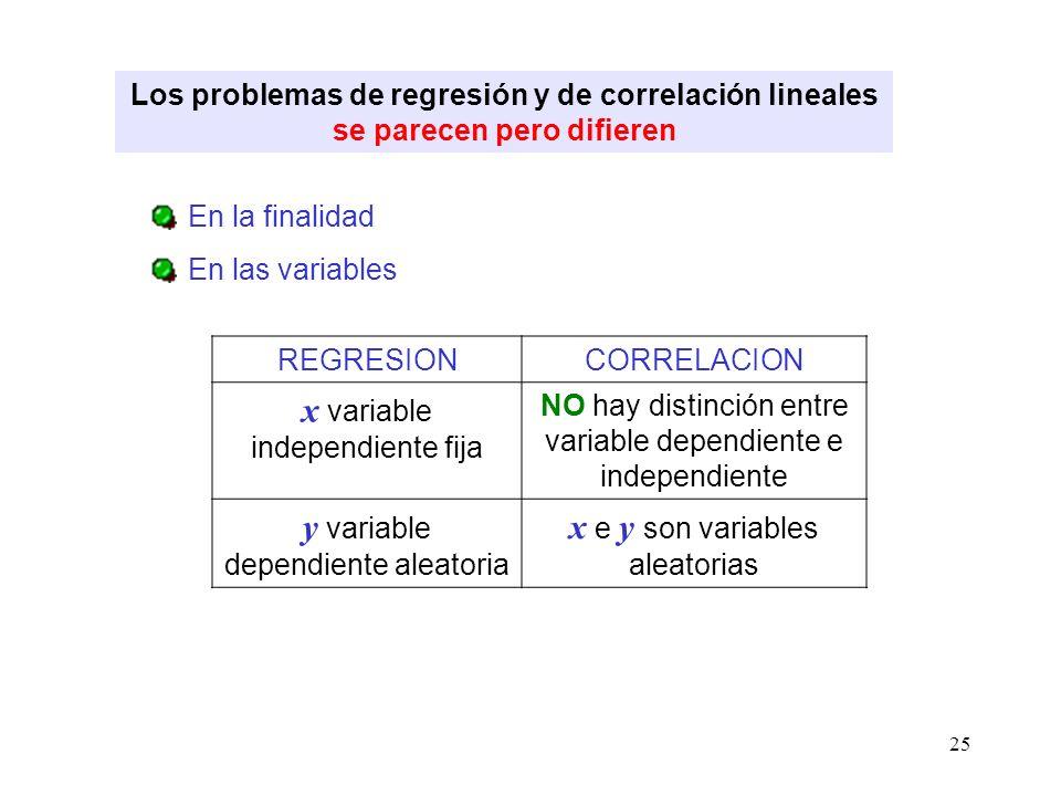 25 Los problemas de regresión y de correlación lineales se parecen pero difieren En la finalidad En las variables REGRESIONCORRELACION x variable inde