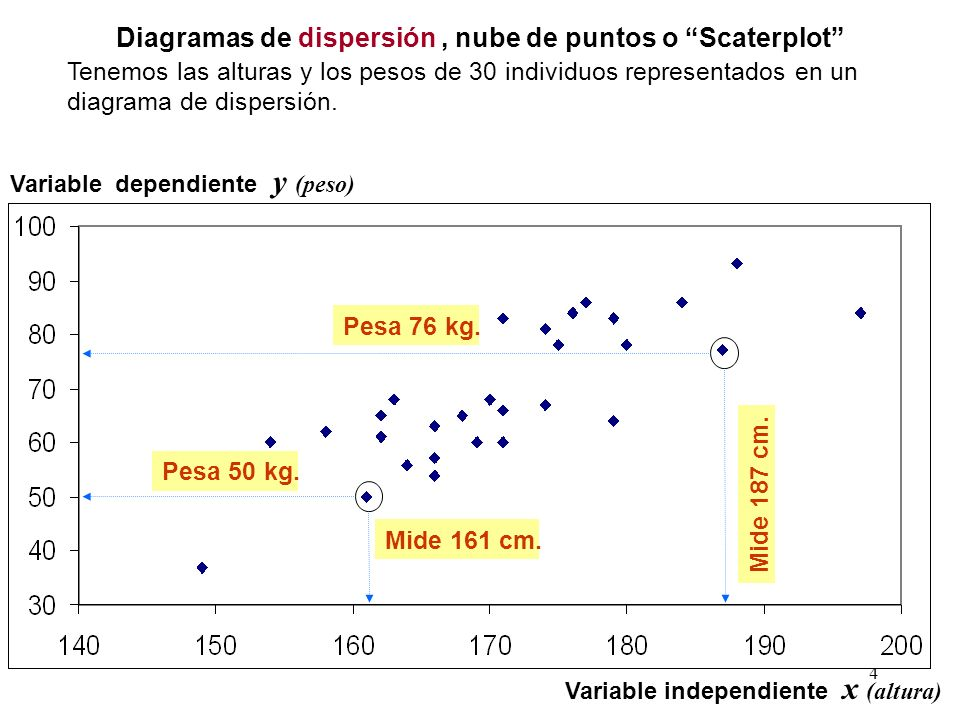 25 Los problemas de regresión y de correlación lineales se parecen pero difieren En la finalidad En las variables REGRESIONCORRELACION x variable independiente fija NO hay distinción entre variable dependiente e independiente y variable dependiente aleatoria x e y son variables aleatorias