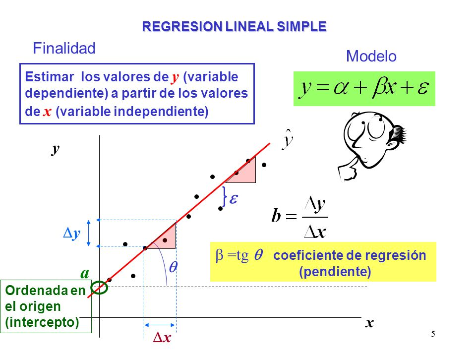 5 REGRESION LINEAL SIMPLE Finalidad Estimar los valores de y (variable dependiente) a partir de los valores de x (variable independiente) Modelo y x a