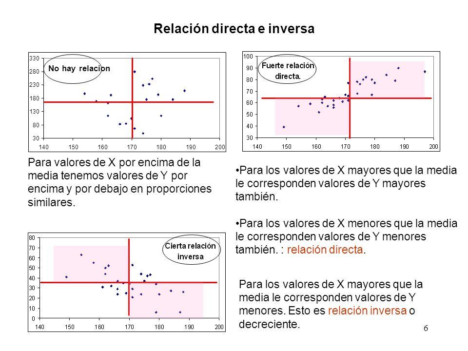 6 No hay relacion 30 80 130 180 230 280 330 140150160170180190200 Relación directa e inversa Para valores de X por encima de la media tenemos valores