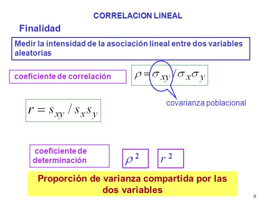 9 CORRELACION LINEAL Finalidad Medir la intensidad de la asociación lineal entre dos variables aleatorias coeficiente de correlación covarianza poblac