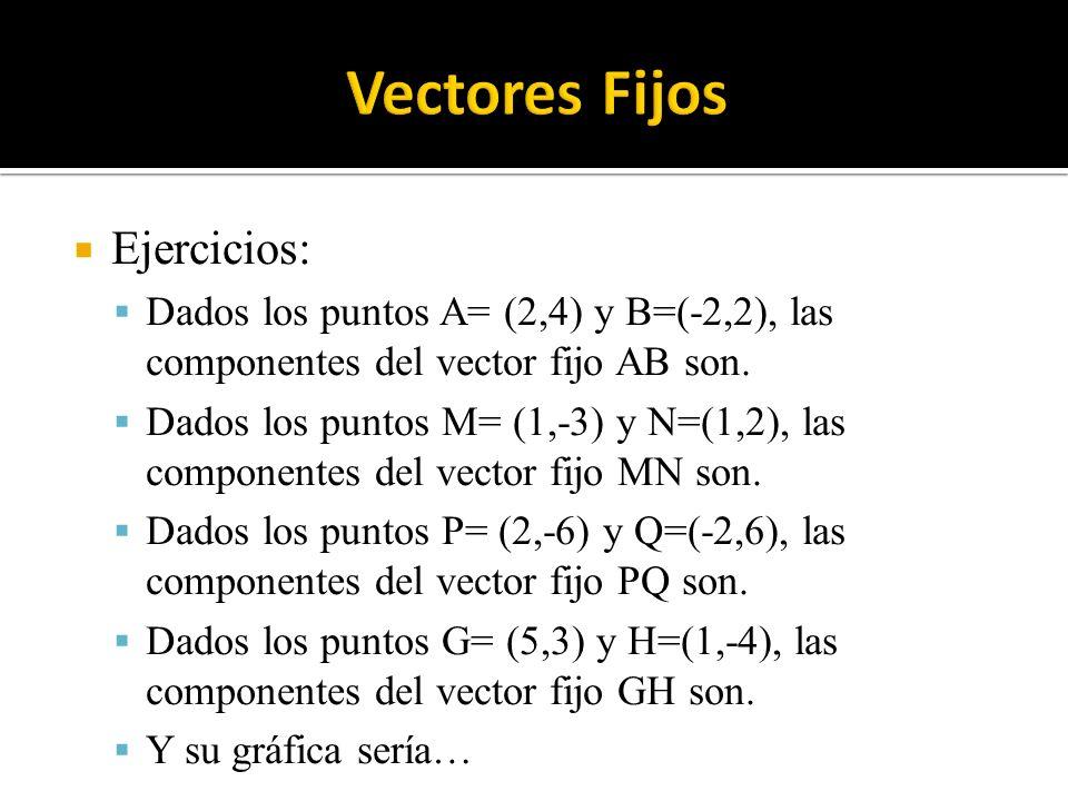 Ejercicios: Dados los puntos A= (2,4) y B=(-2,2), las componentes del vector fijo AB son. Dados los puntos M= (1,-3) y N=(1,2), las componentes del ve