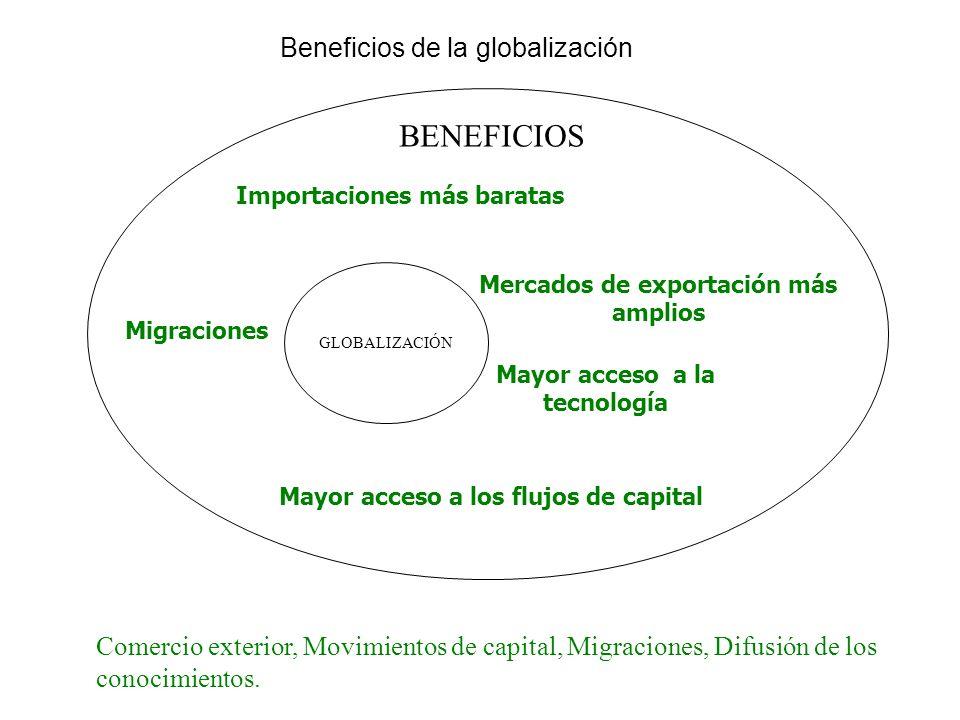 Beneficios de la globalización GLOBALIZACIÓN Mayor acceso a los flujos de capital Mayor acceso a la tecnología Importaciones más baratas Mercados de e