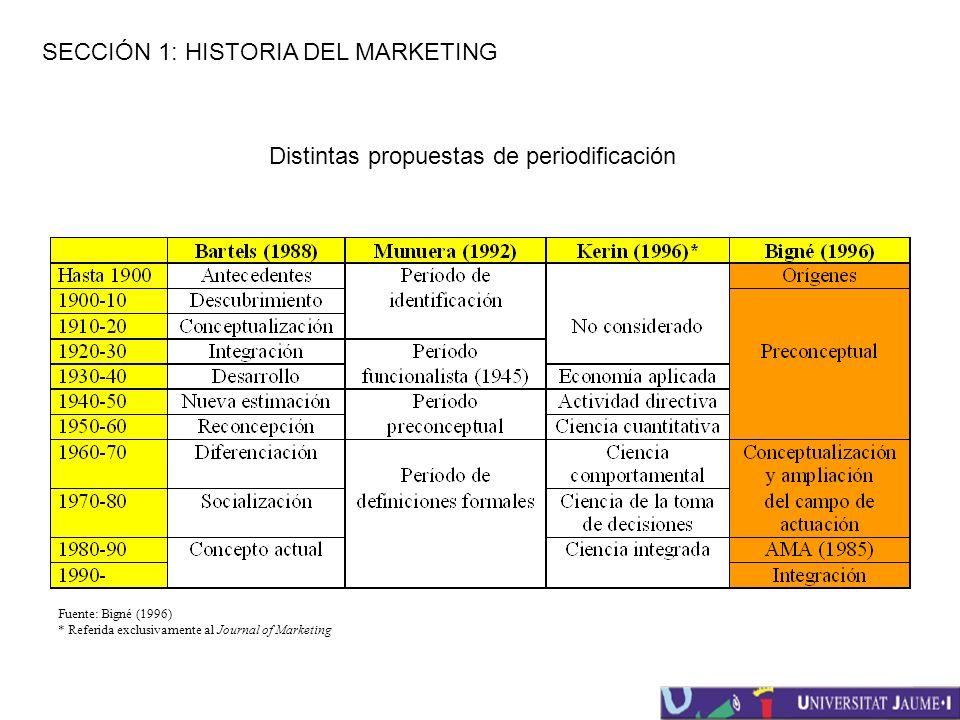 SECCIÓN 1: HISTORIA DEL MARKETING Distintas propuestas de periodificación Fuente: Bigné (1996) * Referida exclusivamente al Journal of Marketing