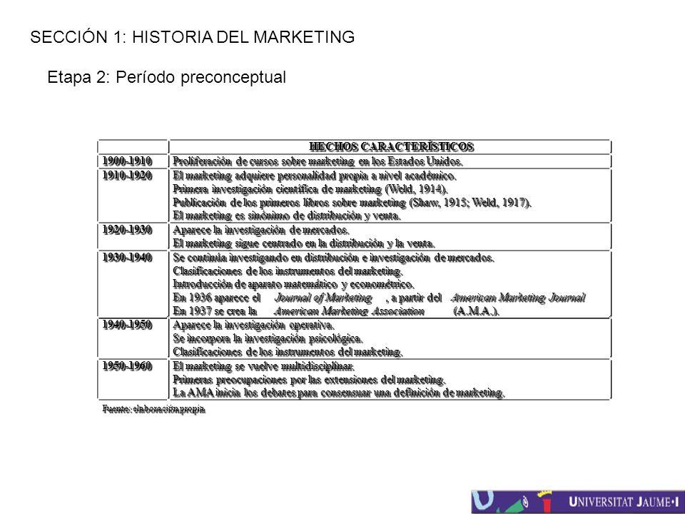 SECCIÓN 1: HISTORIA DEL MARKETING Etapa 2: Período preconceptual HECHOS CARACTERÍSTICOS 1900-19101900-1910 Proliferación de cursos sobre marketing en