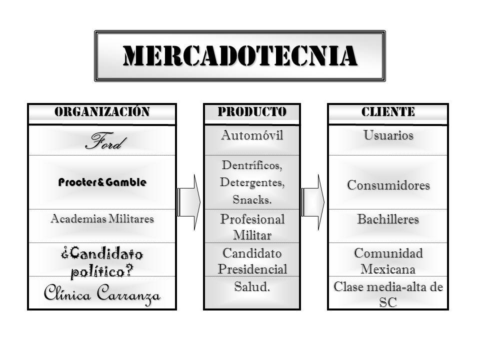 MERCADOTECNIA Salud. Candidato Presidencial Profesional Militar Dentríficos,Detergentes,Snacks. Automóvil PRODUCTO Clínica Carranza ¿Candidato polític