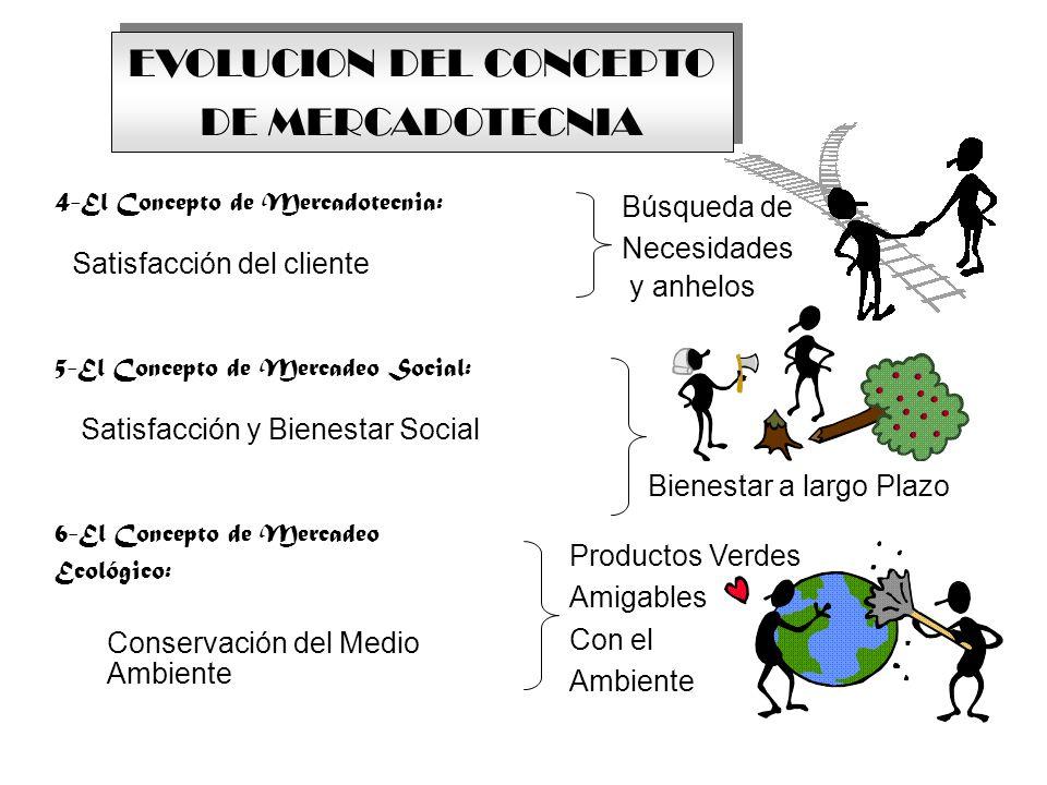 6-El Concepto de Mercadeo Ecológico: EVOLUCION DEL CONCEPTO DE MERCADOTECNIA EVOLUCION DEL CONCEPTO DE MERCADOTECNIA Búsqueda de Necesidades y anhelos